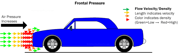 Aerodynamics_FrontalPressure