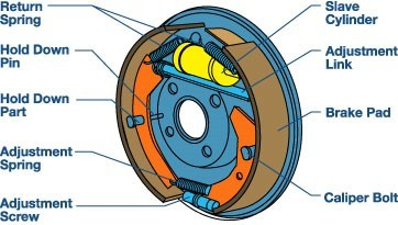 Image Source: Drum Brake - http://thanexcept9.dynu.com/drum-brakes