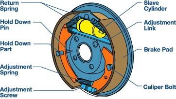 Image Source: Drum Brake - http://thanexcept9.dynu.com/drum-brakes