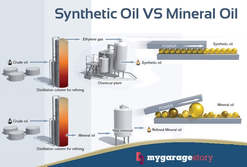 Synthetic Oil vs. Mineral Oil