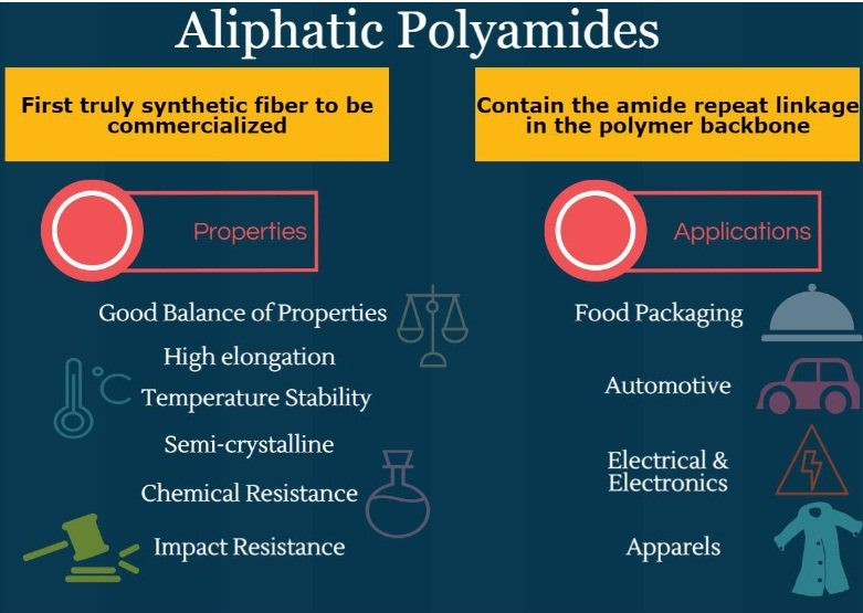 Types Of Polyamides And Their Applications