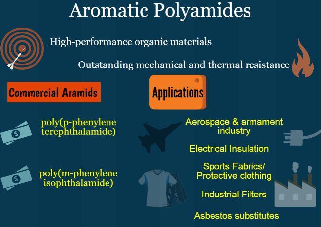 Aromatic-Polyamides